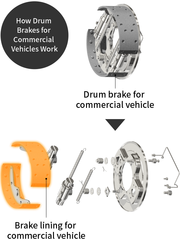 How Drum Brakes for Commercial Vehicles Work